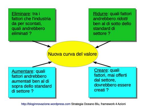 Framework 4 azioni