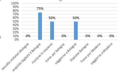 Grafico %Completamento