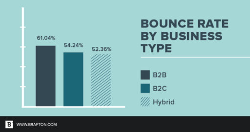 Frequenza di rimbalzo per tipo di business