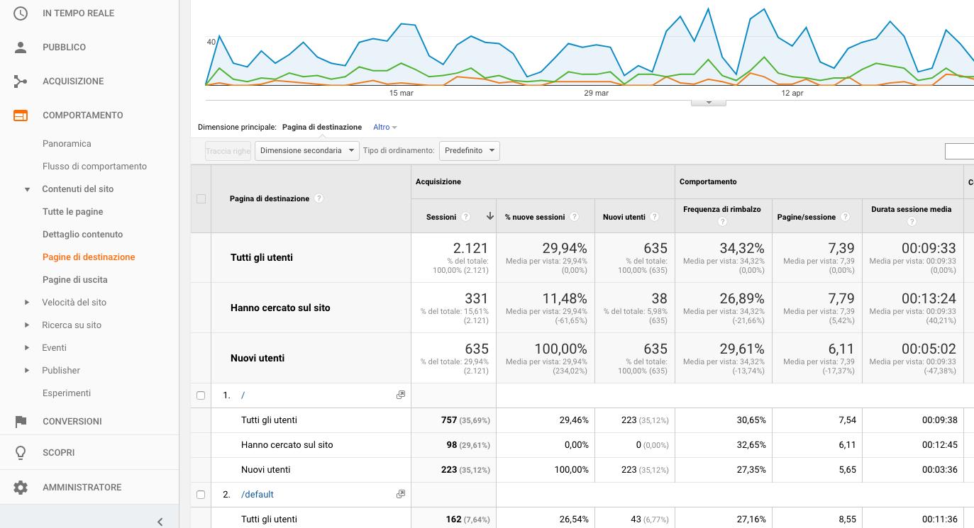 Come usare Google Analytics per potenziare le vendite del tuo e-commerce