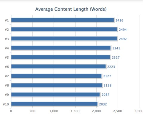 grafico numero parole per posizione serp