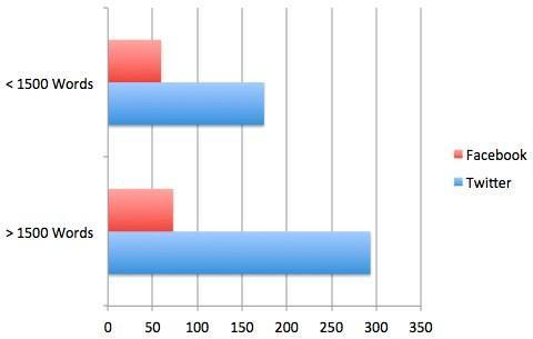 grafico numero parole per social network