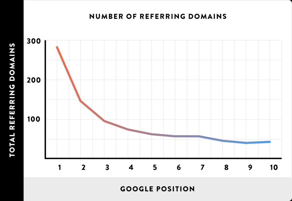 Grafico referring domains per posizione google