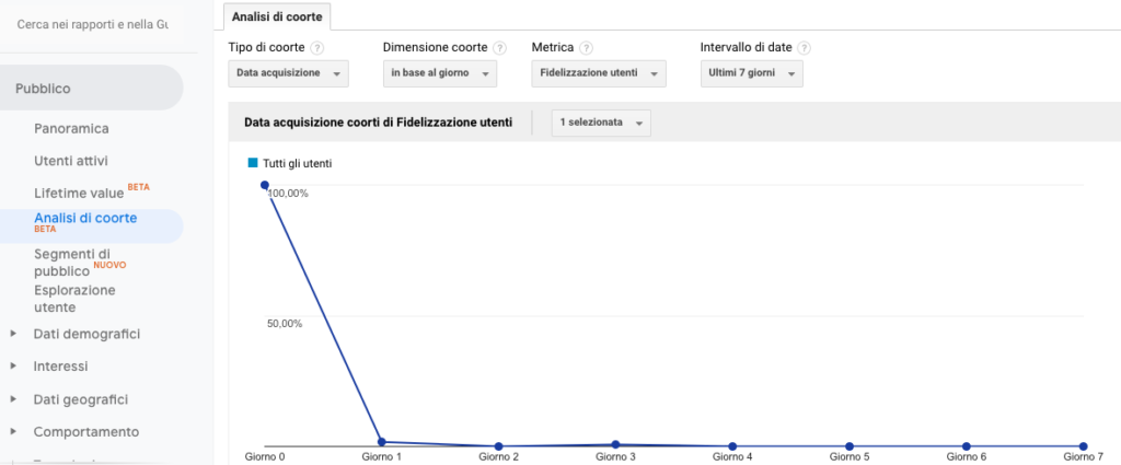 Cosa è l'Analisi Coorte di Google Analytics. Lettura e analisi
